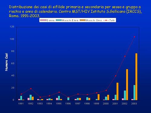 Distribuzione delle diagnosi di sfilide primaria e secondaria per sesso e gruppo e anno S. Gallicano(Servizio MST-AIDS Ist. S. Gallicano - Roma)